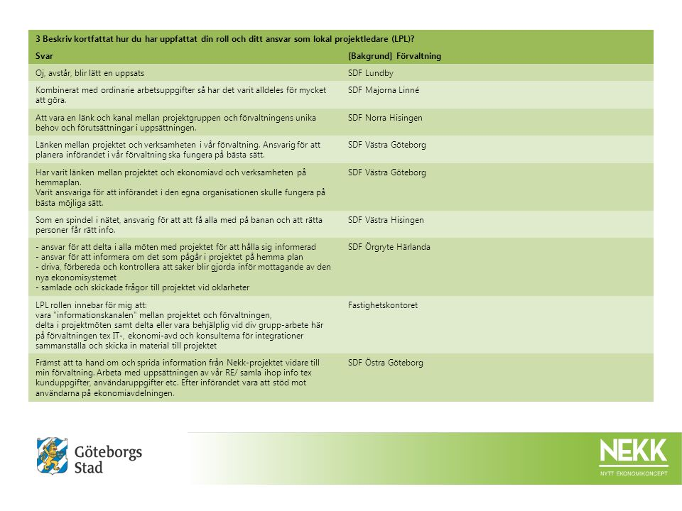 3 Beskriv kortfattat hur du har uppfattat din roll och ditt ansvar som lokal projektledare (LPL).