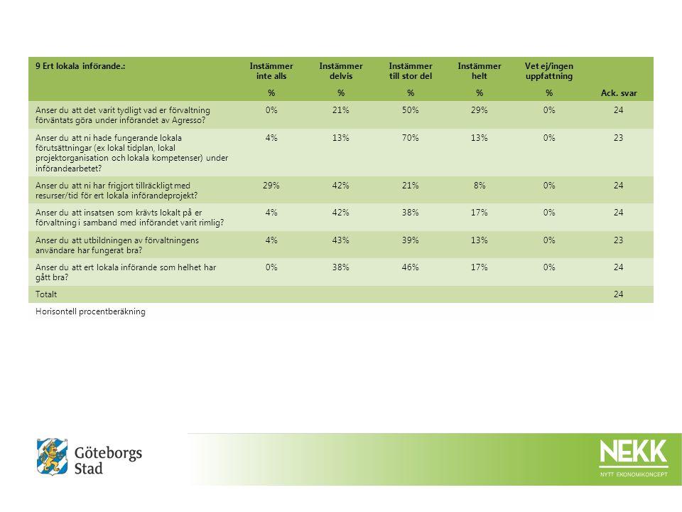 9 Ert lokala införande.:Instämmer inte alls Instämmer delvis Instämmer till stor del Instämmer helt Vet ej/ingen uppfattning %%%Ack.