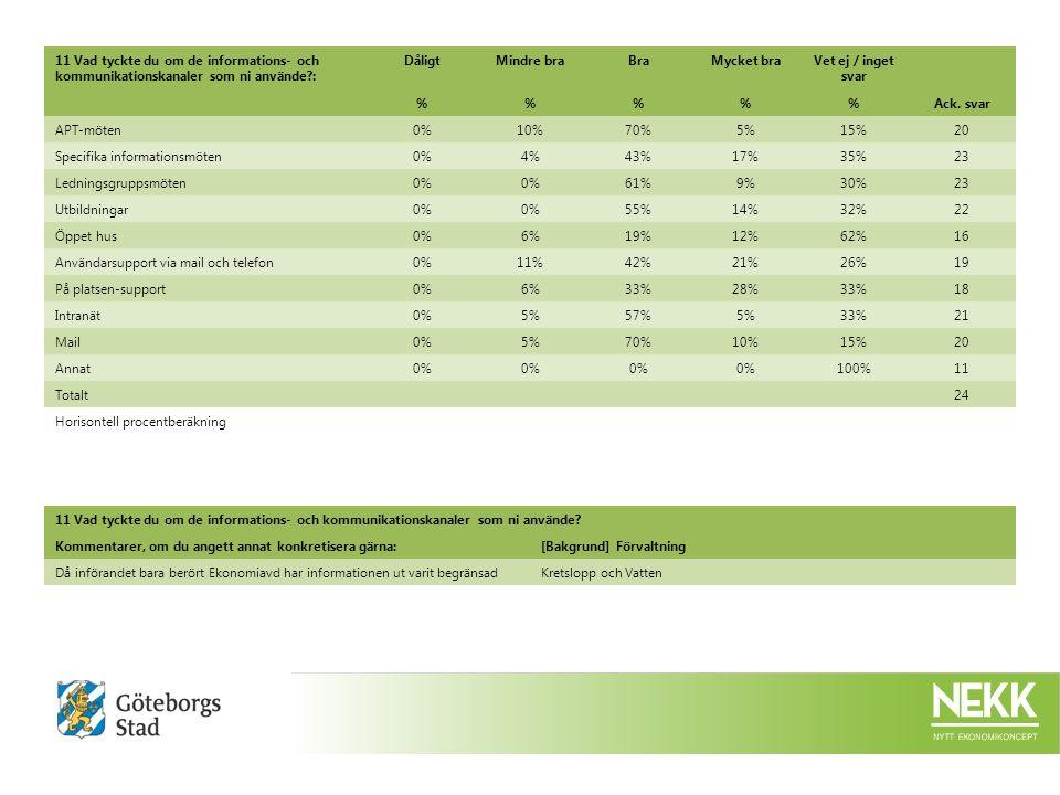11 Vad tyckte du om de informations- och kommunikationskanaler som ni använde : DåligtMindre braBraMycket braVet ej / inget svar %%%Ack.