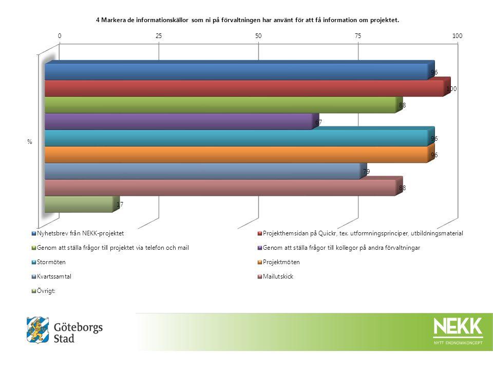 4 Markera de informationskällor som ni på förvaltningen har använt för att få information om projektet.