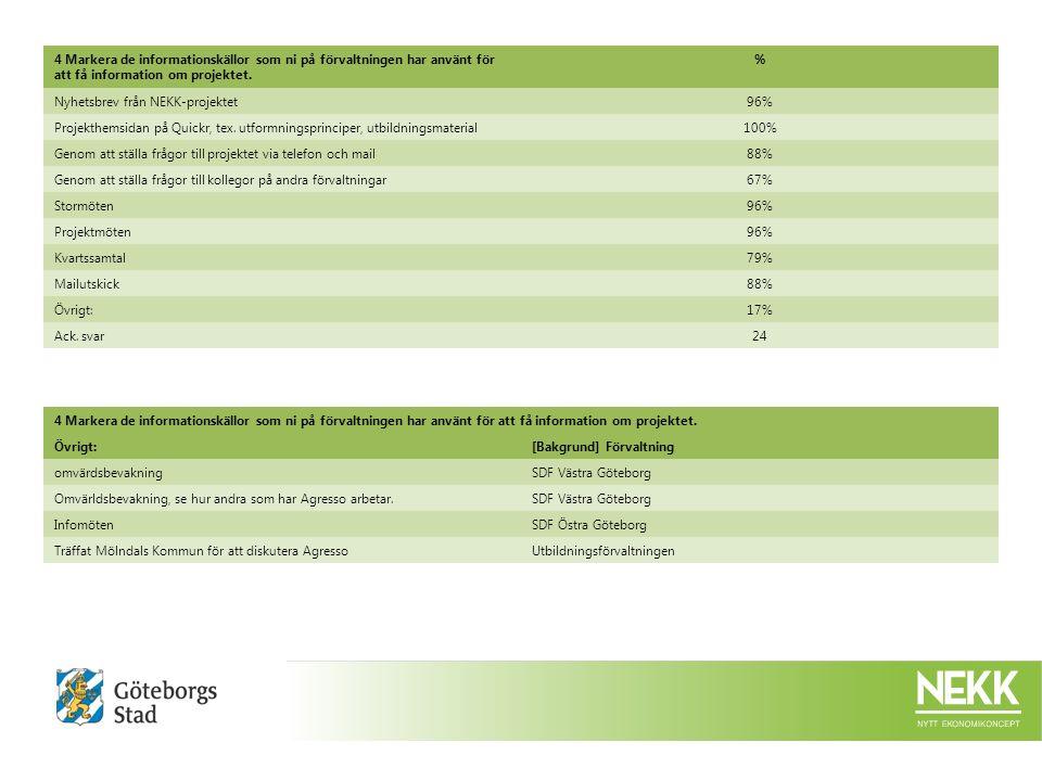 7 Utbildning.:DåligtMindre braBraMycket braVet ej/ingen uppfattning %%%Ack.