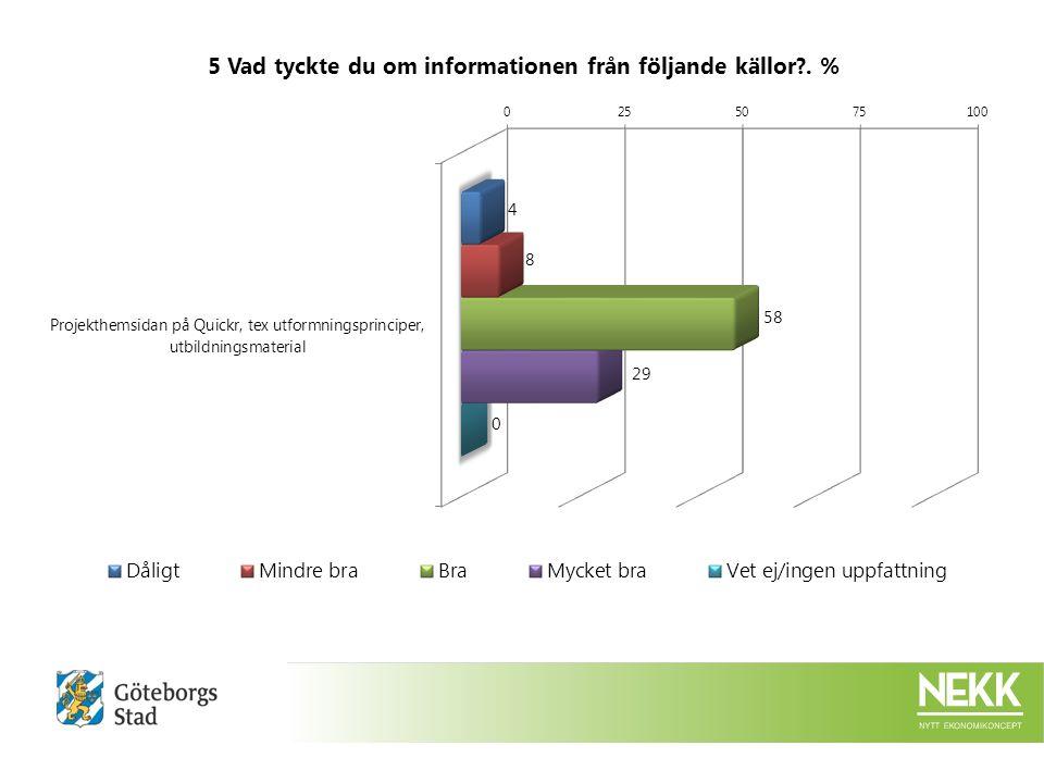 12 Ditt helhetsintryck.:DåligtMindre braBraMycket braVet ej/ingen uppfattning %%%Ack.