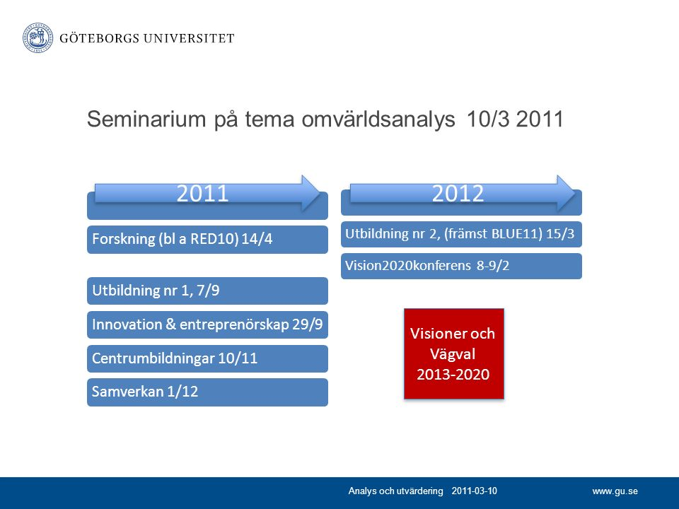 www.gu.se Seminarium på tema omvärldsanalys 10/3 2011 Forskning (bl a RED10) 14/4Utbildning nr 1, 7/9Innovation & entreprenörskap 29/9Centrumbildningar 10/11Samverkan 1/12 Utbildning nr 2, (främst BLUE11) 15/3Vision2020konferens 8-9/2 Analys och utvärdering 2011-03-10 2011 2012 Visioner och Vägval 2013-2020 Visioner och Vägval 2013-2020