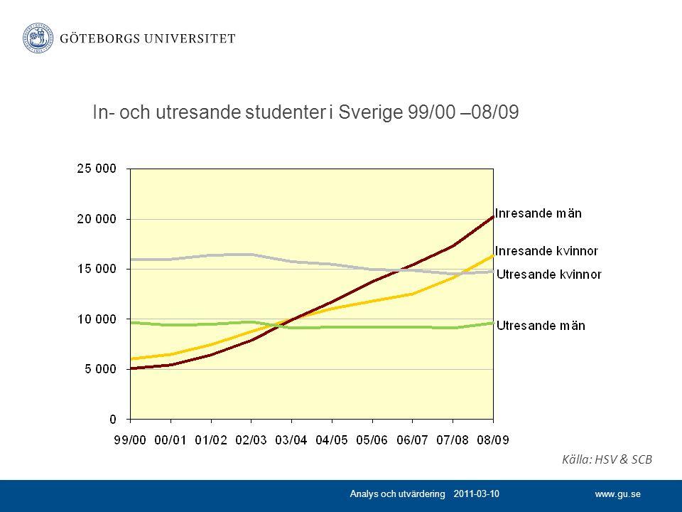 www.gu.se In- och utresande studenter i Sverige 99/00 –08/09 Analys och utvärdering 2011-03-10 Källa: HSV & SCB