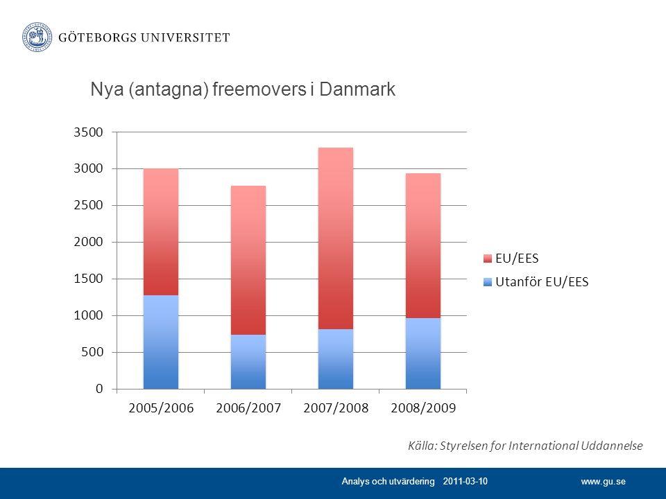 www.gu.se Nya (antagna) freemovers i Danmark Analys och utvärdering 2011-03-10 Källa: Styrelsen for International Uddannelse