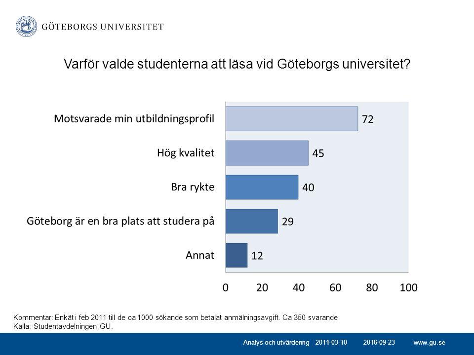 www.gu.se2016-09-23 Varför valde studenterna att läsa vid Göteborgs universitet.