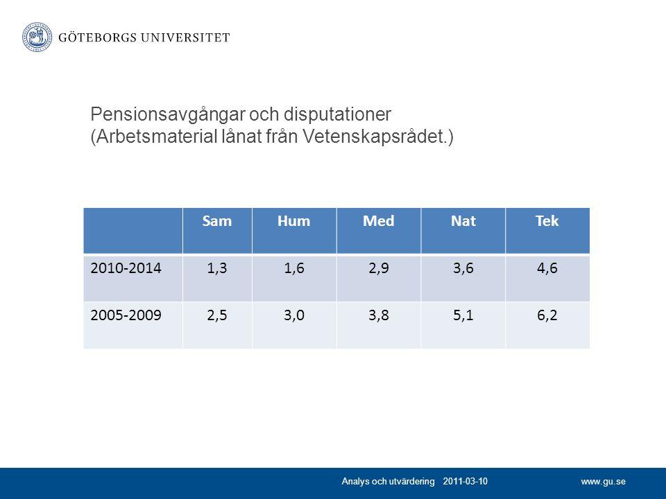 www.gu.se Pensionsavgångar och disputationer (Arbetsmaterial lånat från Vetenskapsrådet.) Analys och utvärdering 2011-03-10 SamHumMedNatTek 2010-20141,31,62,93,64,6 2005-20092,53,03,85,16,2