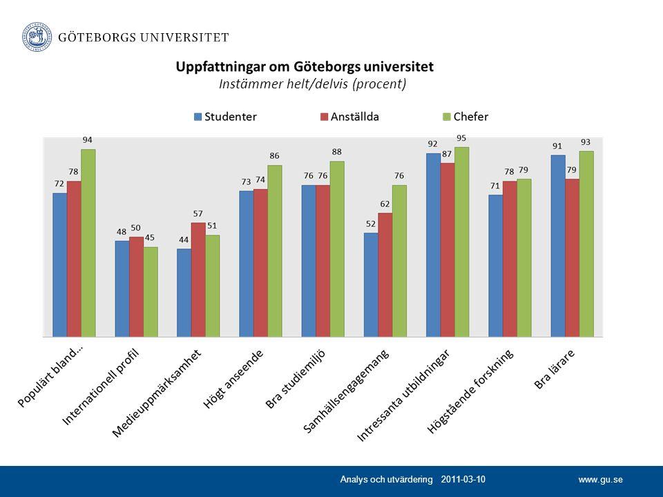www.gu.se Instämmer helt/delvis (procent) Analys och utvärdering 2011-03-10