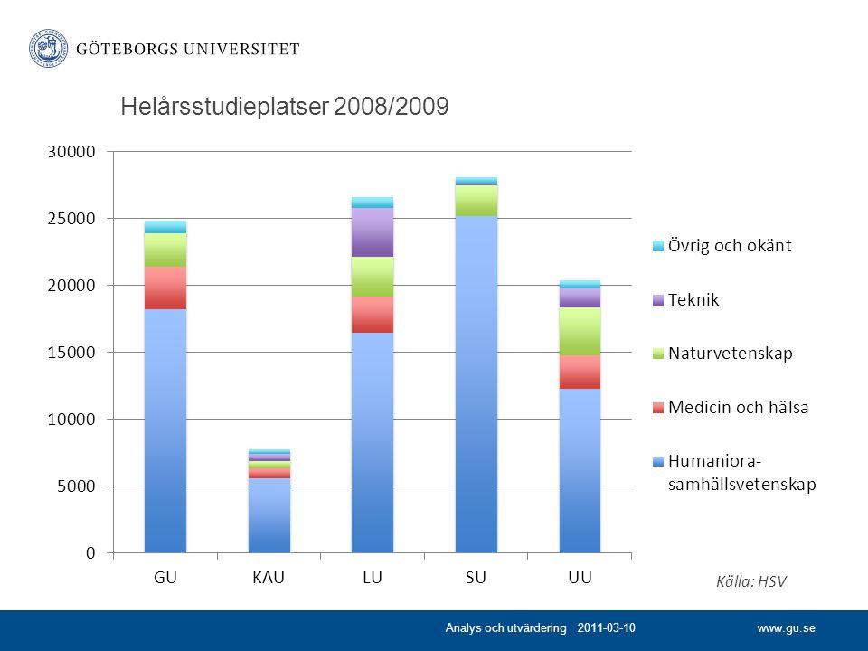 www.gu.se Helårsstudieplatser 2008/2009 Analys och utvärdering 2011-03-10 Källa: HSV
