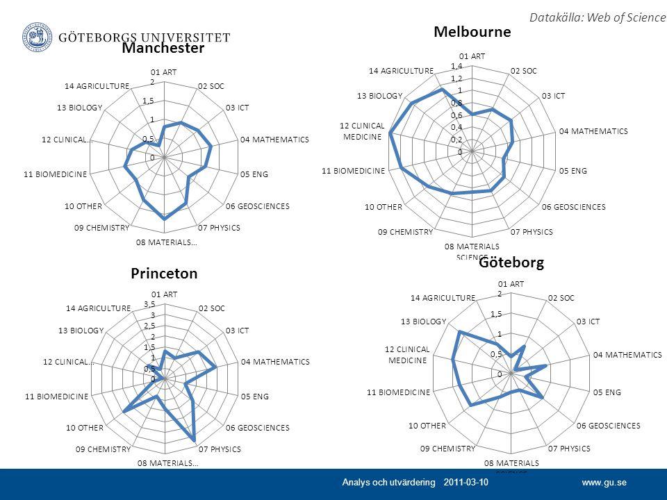 www.gu.seAnalys och utvärdering 2011-03-10 Datakälla: Web of Science