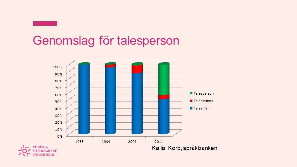 Genomslag för riksdagsledamot Källa: Korp, språkbanken