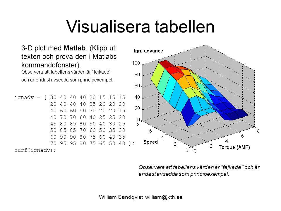 William Sandqvist william@kth.se Visualisera tabellen Observera att tabellens värden är fejkade och är endast avsedda som principexempel.