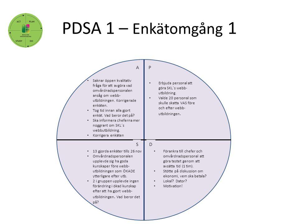 PDSA 1 – Enkätomgång 1, P DS A Erbjuda personal att göra SKL´s webb- utbildning. Valde 20 personal som skulle skatta VAS före och efter webb- utbildni