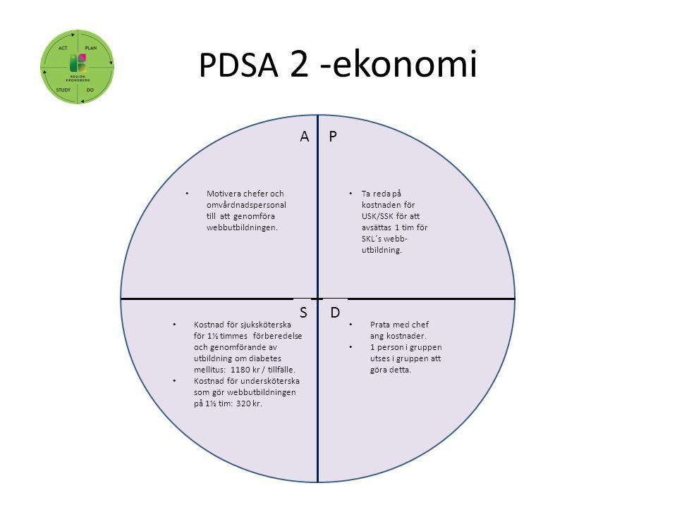 PDSA 2 -ekonomi, P DS A Ta reda på kostnaden för USK/SSK för att avsättas 1 tim för SKL´s webb- utbildning. Kostnad för sjuksköterska för 1½ timmes fö