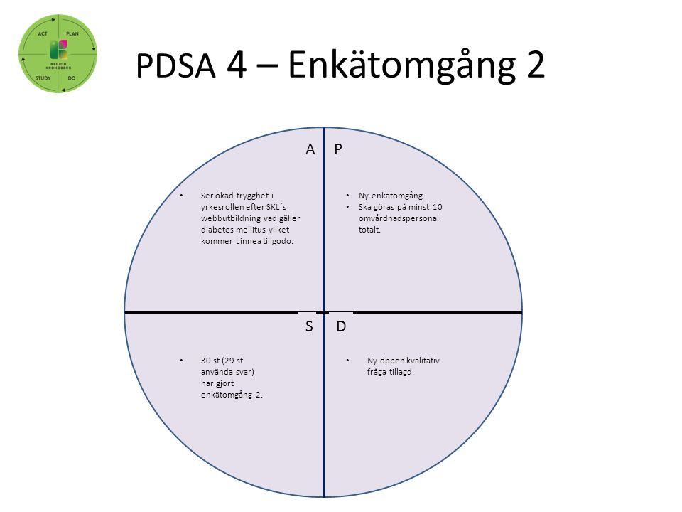 PDSA 4 – Enkätomgång 2, P DS A Ny enkätomgång. Ska göras på minst 10 omvårdnadspersonal totalt. Ny öppen kvalitativ fråga tillagd. 30 st (29 st använd