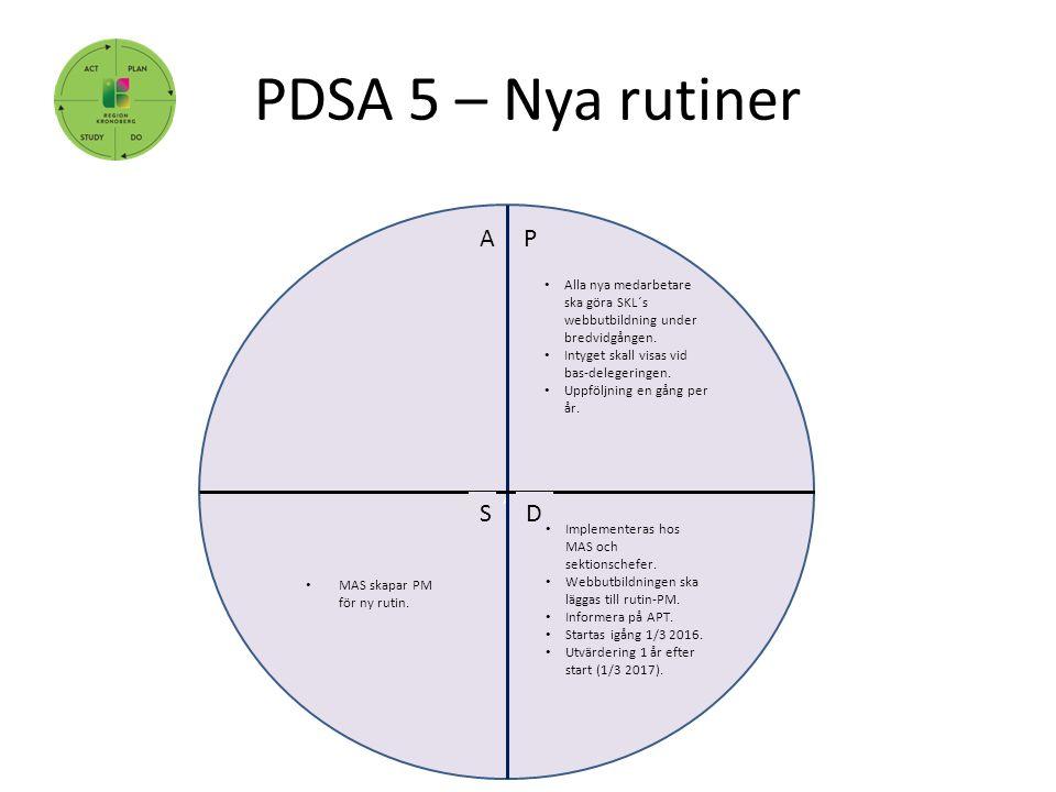 PDSA 5 – Nya rutiner, P DS A Alla nya medarbetare ska göra SKL´s webbutbildning under bredvidgången. Intyget skall visas vid bas-delegeringen. Uppfölj