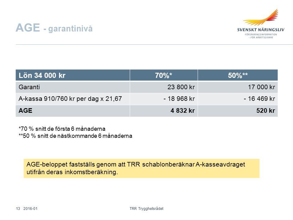 AGE - garantinivå Lön 34 000 kr70%*50%** Garanti23 800 kr17 000 kr A-kassa 910/760 kr per dag x 21,67- 18 968 kr- 16 469 kr AGE4 832 kr 520 kr AGE-beloppet fastställs genom att TRR schablonberäknar A-kasseavdraget utifrån deras inkomstberäkning.