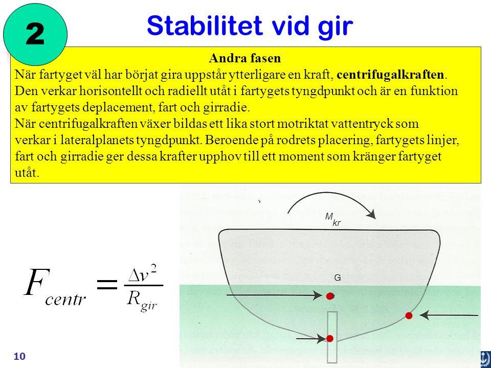 10 Andra fasen När fartyget väl har börjat gira uppstår ytterligare en kraft, centrifugalkraften.
