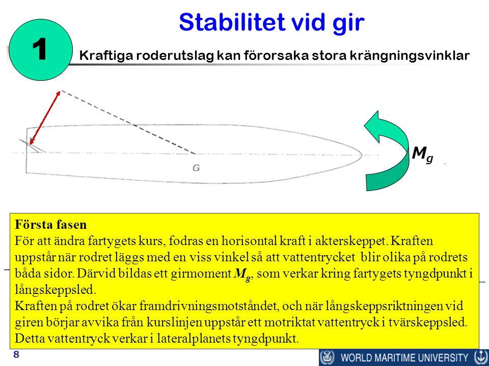8 Stabilitet vid gir Kraftiga roderutslag kan förorsaka stora krängningsvinklar 1 Första fasen För att ändra fartygets kurs, fodras en horisontal kraf