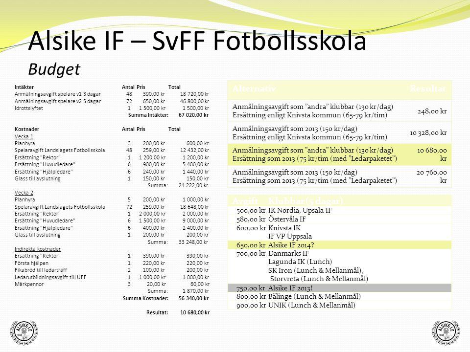 """Alsike IF – SvFF Fotbollsskola Budget AlternativResultat Anmälningsavgift som """"andra"""" klubbar (130 kr/dag) Ersättning enligt Knivsta kommun (65-79 kr/"""