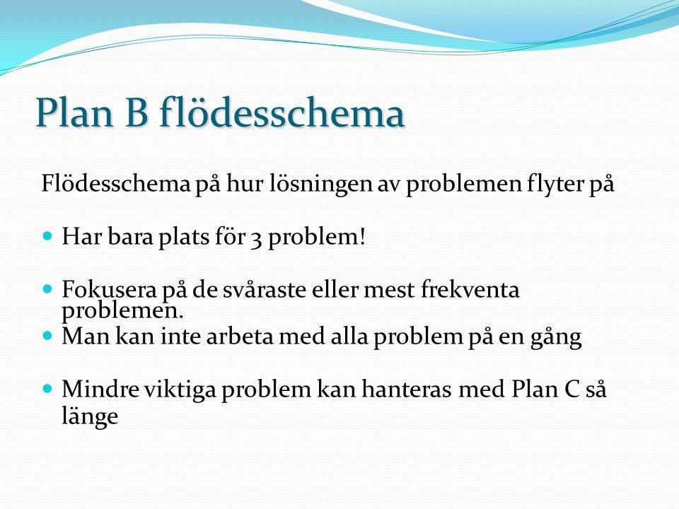 Plan B flödesschema Flödesschema på hur lösningen av problemen flyter på Har bara plats för 3 problem! Fokusera på de svåraste eller mest frekventa pr