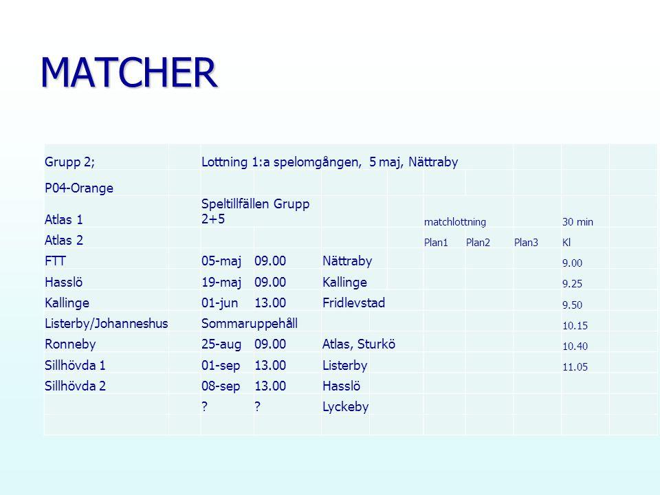 MATCHER Grupp 2;Lottning 1:a spelomgången, 5 maj, Nättraby P04-Orange Atlas 1 Speltillfällen Grupp 2+5 matchlottning30 min Atlas 2 Plan1Plan2Plan3Kl FTT05-maj09.00Nättraby 9.00 Hasslö19-maj09.00Kallinge 9.25 Kallinge01-jun13.00Fridlevstad 9.50 Listerby/JohanneshusSommaruppehåll 10.15 Ronneby25-aug09.00Atlas, Sturkö 10.40 Sillhövda 101-sep13.00Listerby 11.05 Sillhövda 208-sep13.00Hasslö Lyckeby