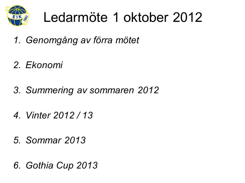 Ledarmöte 1 oktober 2012 1.Genomgång av förra mötet 2.Ekonomi 3.Summering av sommaren 2012 4.Vinter 2012 / 13 5.Sommar 2013 6.Gothia Cup 2013