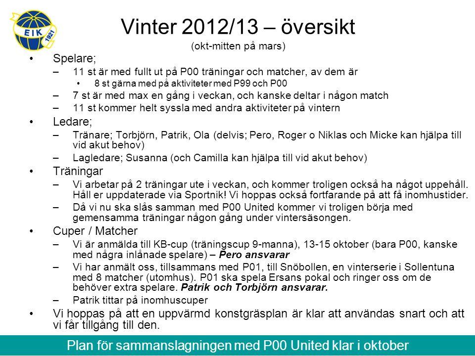 Vinter 2012/13 – översikt (okt-mitten på mars) Spelare; –11 st är med fullt ut på P00 träningar och matcher, av dem är 8 st gärna med på aktiviteter med P99 och P00 –7 st är med max en gång i veckan, och kanske deltar i någon match –11 st kommer helt syssla med andra aktiviteter på vintern Ledare; –Tränare; Torbjörn, Patrik, Ola (delvis; Pero, Roger o Niklas och Micke kan hjälpa till vid akut behov) –Lagledare; Susanna (och Camilla kan hjälpa till vid akut behov) Träningar –Vi arbetar på 2 träningar ute i veckan, och kommer troligen också ha något uppehåll.