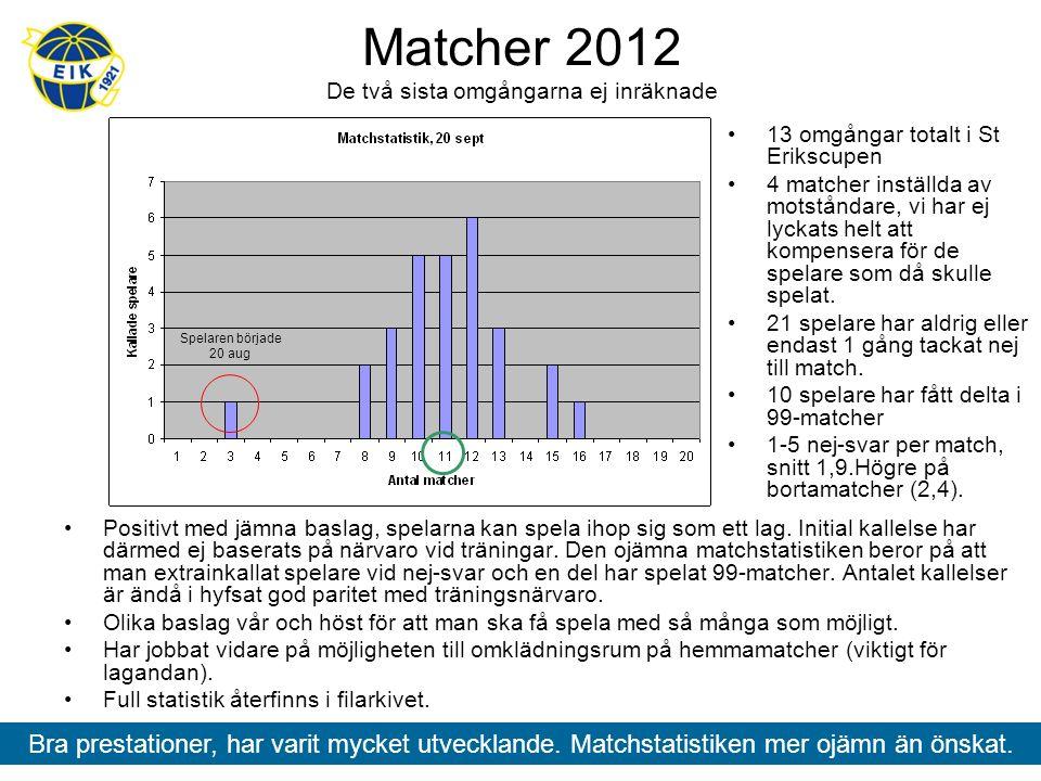 Matcher 2012 De två sista omgångarna ej inräknade Positivt med jämna baslag, spelarna kan spela ihop sig som ett lag.