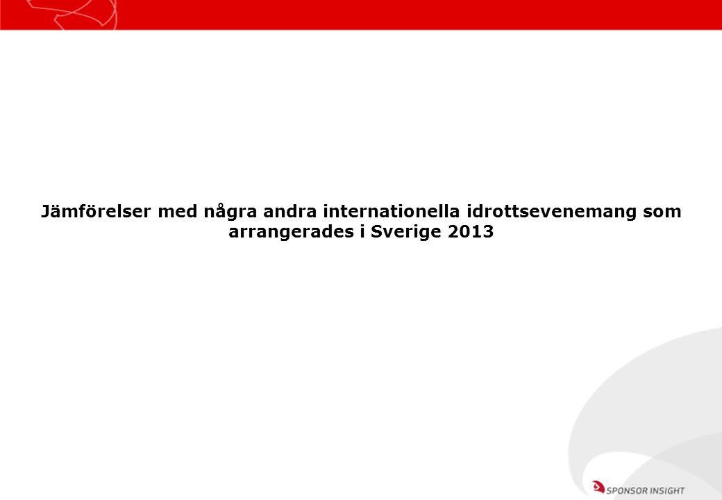 Jämförelser med några andra internationella idrottsevenemang som arrangerades i Sverige 2013