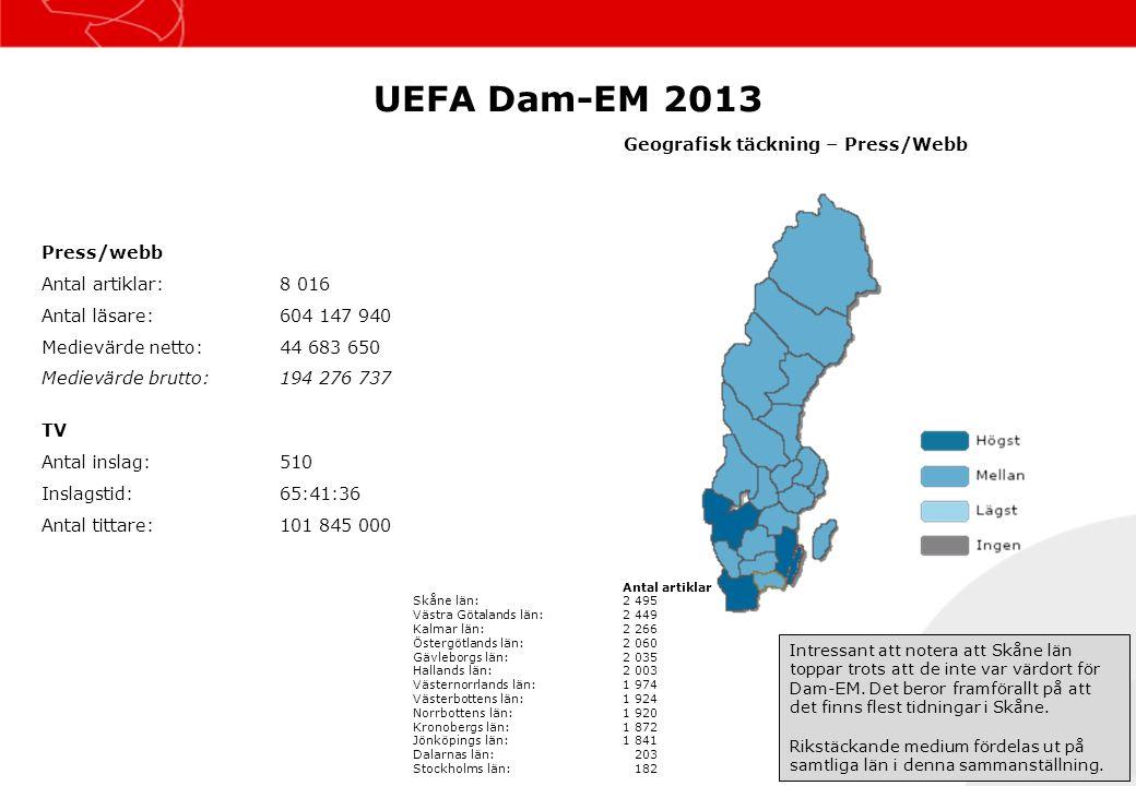 UEFA Dam-EM 2013 Press/webb Antal artiklar:8 016 Antal läsare:604 147 940 Medievärde netto:44 683 650 Medievärde brutto:194 276 737 TV Antal inslag:51