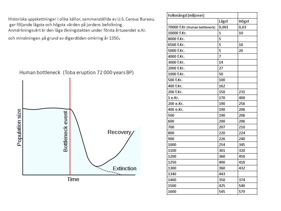 Folkmängd (miljoner) LägstHögst 70000 f.Kr (Human bottleneck) 0,0010,03 10000 f.Kr.110 8000 f.Kr.5 6500 f.Kr.510 5000 f.Kr.520 4000 f.Kr.7 3000 f.Kr.14 2000 f.Kr.27 1000 f.Kr.50 500 f.Kr.100 400 f.Kr.162 200 f.Kr.150231 1 e.Kr.170400 200 e.Kr.190256 400 e.Kr.190206 500190206 600200206 700207210 800220224 900226240 1000254345 1100301320 1200360450 1250400416 1300360432 1340443 1400350374 1500425540 1600545579 Historiska uppskattningar i olika källor, sammanställda av U.S.