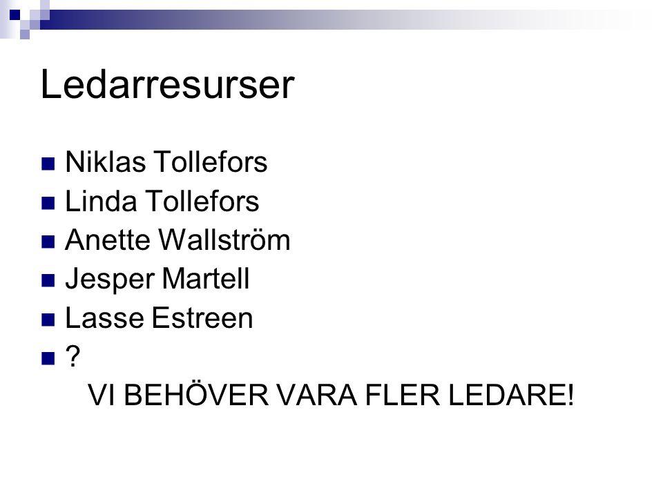 Ledarresurser Niklas Tollefors Linda Tollefors Anette Wallström Jesper Martell Lasse Estreen ? VI BEHÖVER VARA FLER LEDARE!