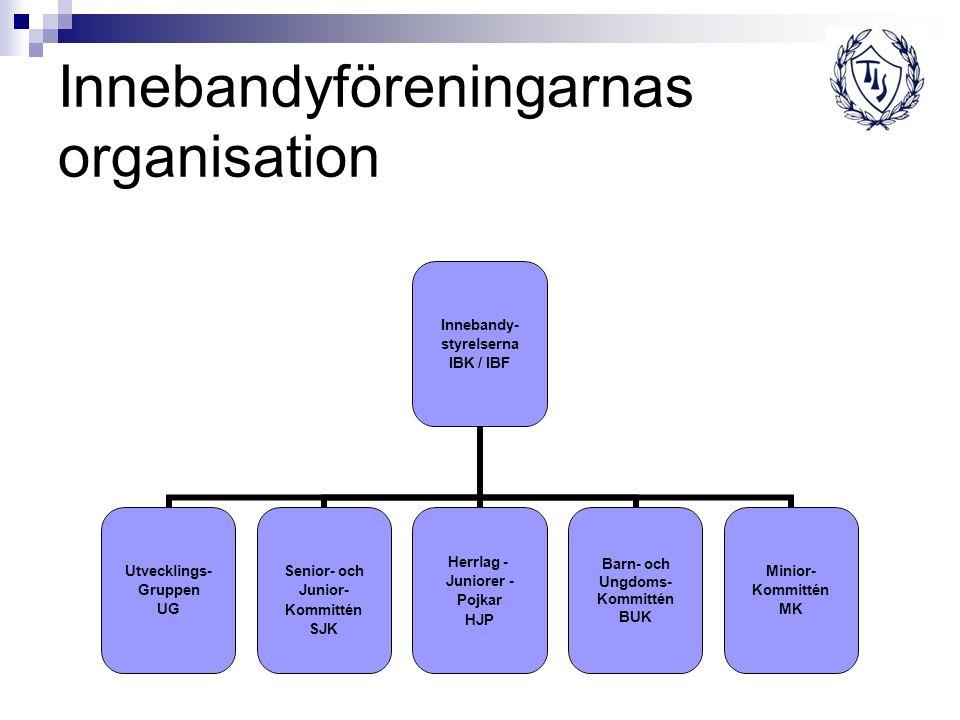 Innebandyföreningarnas organisation Innebandy- styrelserna IBK / IBF Utvecklings- Gruppen UG Senior- och Junior- Kommittén SJK Herrlag - Juniorer - Po