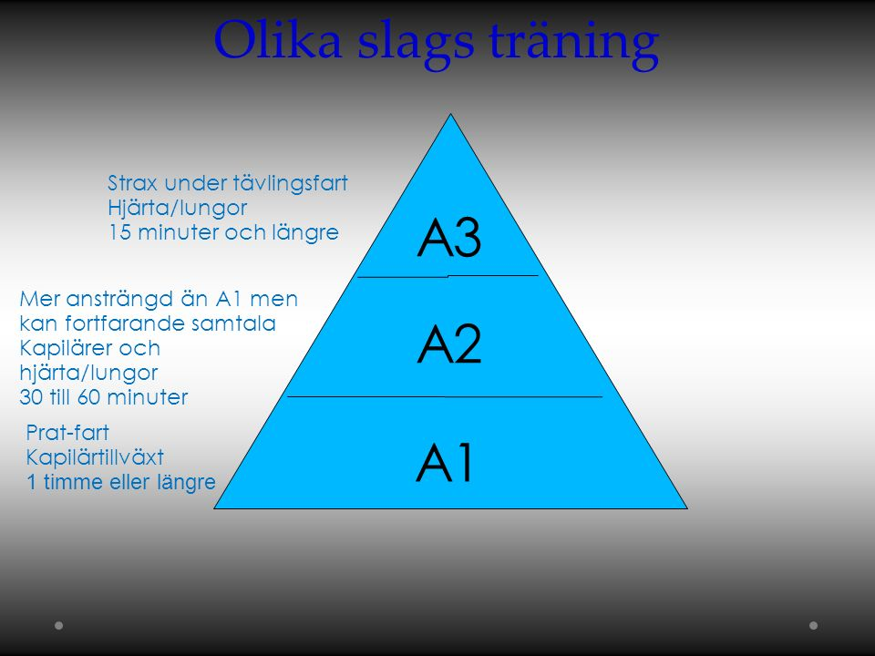 Olika slags träning A1 A2 A3 Prat-fart Kapilärtillväxt 1 timme eller längre Mer ansträngd än A1 men kan fortfarande samtala Kapilärer och hjärta/lungor 30 till 60 minuter Strax under tävlingsfart  Hjärta/lungor 15 minuter och längre  
