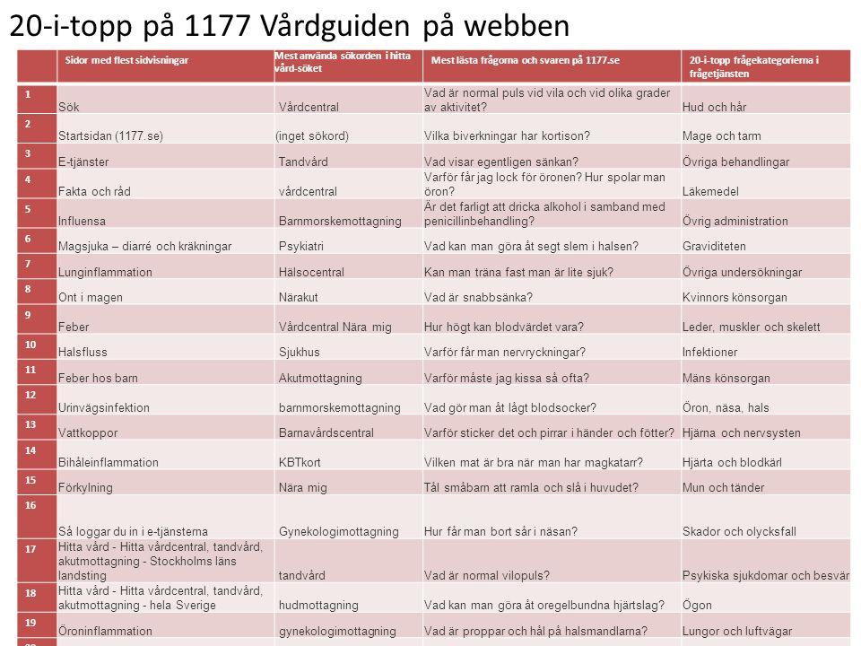 20-i-topp på 1177 Vårdguiden på webben Sidor med flest sidvisningar Mest använda sökorden i hitta vård-söket Mest lästa frågorna och svaren på 1177.se20-i-topp frågekategorierna i frågetjänsten 1 Sök Vårdcentral Vad är normal puls vid vila och vid olika grader av aktivitet Hud och hår 2 Startsidan (1177.se)(inget sökord)Vilka biverkningar har kortison Mage och tarm 3 E-tjänster TandvårdVad visar egentligen sänkan Övriga behandlingar 4 Fakta och råd vårdcentral Varför får jag lock för öronen.