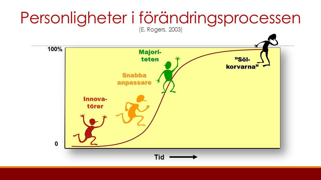 Framgångsfaktorer i förändringsarbete  Bemöta den som är skeptisk  Bemöta den som är ivrig och vill komma framåt  Fokusera på målbilden  Uppmuntra egna idéer för att nå målbilden  Testa en idé under begränsad tid i liten skala