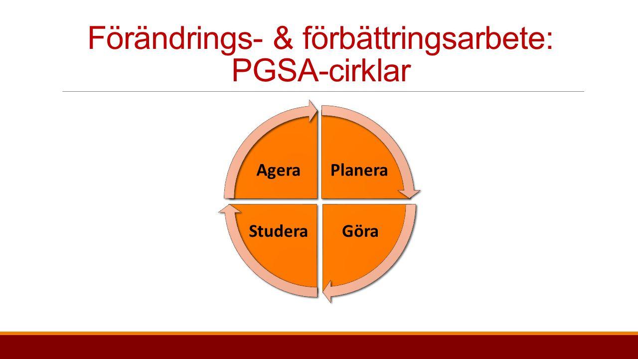 Förändrings- & förbättringsarbete: PGSA-cirklar  En metodik för lärandestyrt arbetssätt  En hjälp att strukturera förändrings- och förbättringsarbete -- ta ställning till:  Vad vill vi åstadkomma.