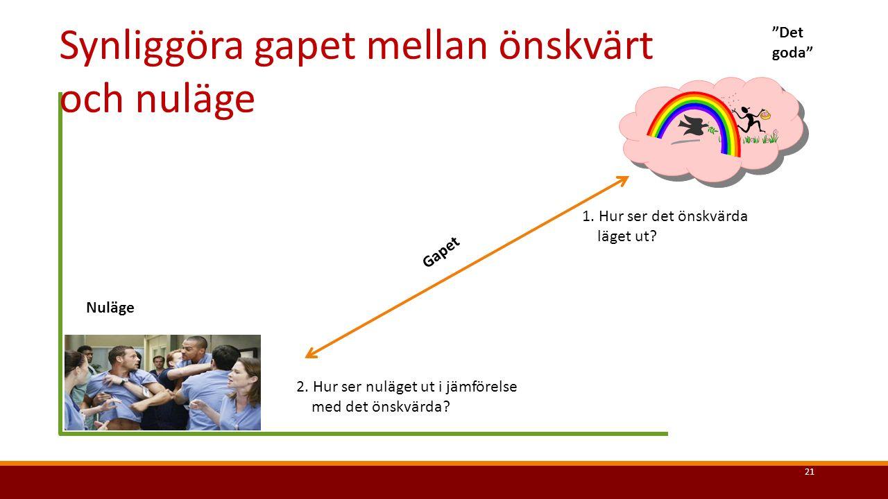 Det goda och gapen- gapanalys (sid.7, Memologen: Handbok i förbättringsarbete) Område.