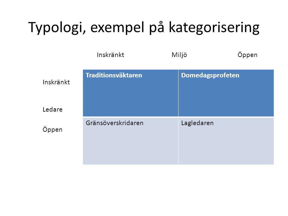 Typologi, exempel på kategorisering TraditionsväktarenDomedagsprofeten GränsöverskridarenLagledaren Inskränkt Miljö Öppen Inskränkt Öppen Ledare