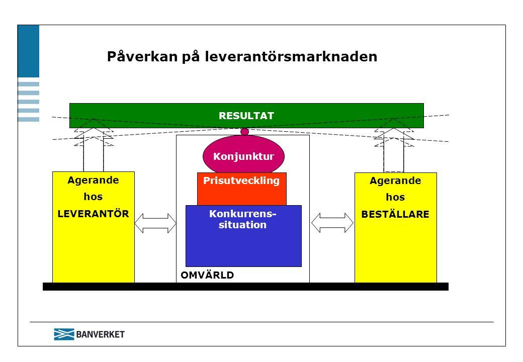 Påverkan på leverantörsmarknaden Konjunktur Prisutveckling Agerande hos LEVERANTÖR Agerande hos BESTÄLLARE RESULTAT Konkurrens- situation OMVÄRLD