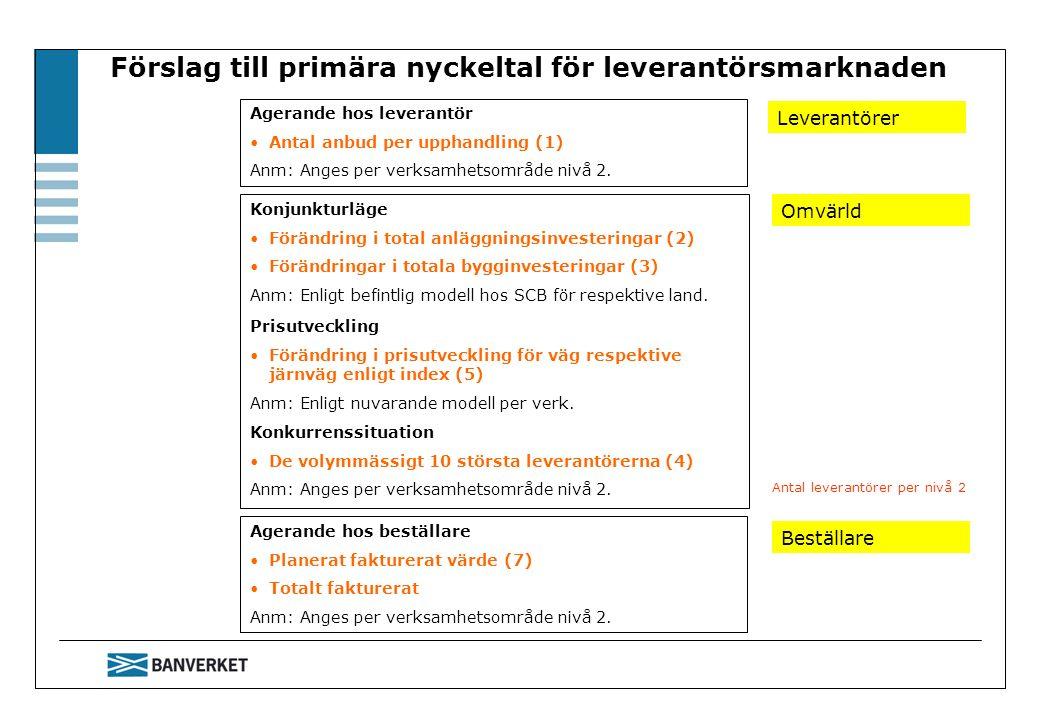Förslag till primära nyckeltal för leverantörsmarknaden Konjunkturläge Förändring i total anläggningsinvesteringar (2) Förändringar i totala bygginvesteringar (3) Anm: Enligt befintlig modell hos SCB för respektive land.