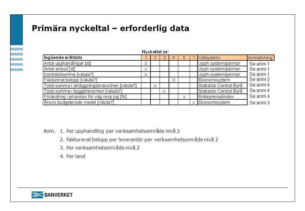 Primära nyckeltal – erforderlig data Anm. 1. Per upphandling per verksamhetsområde nivå 2 2.