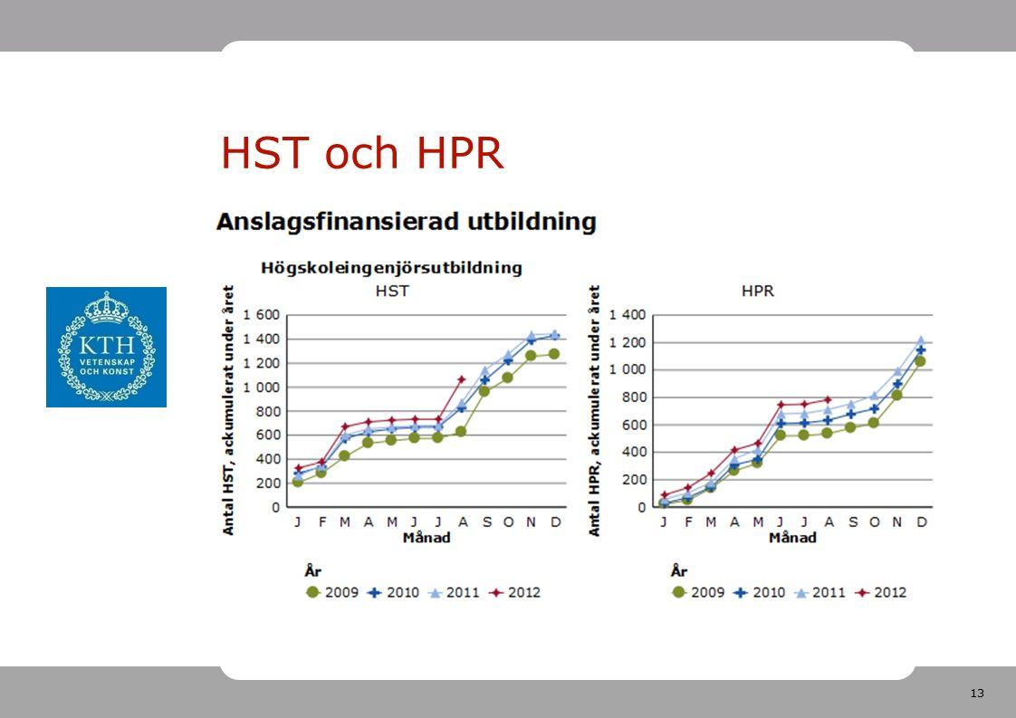 13 HST och HPR