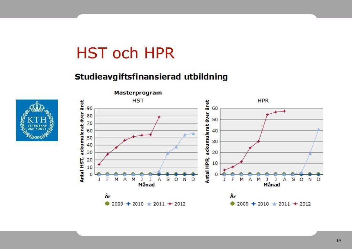 14 HST och HPR