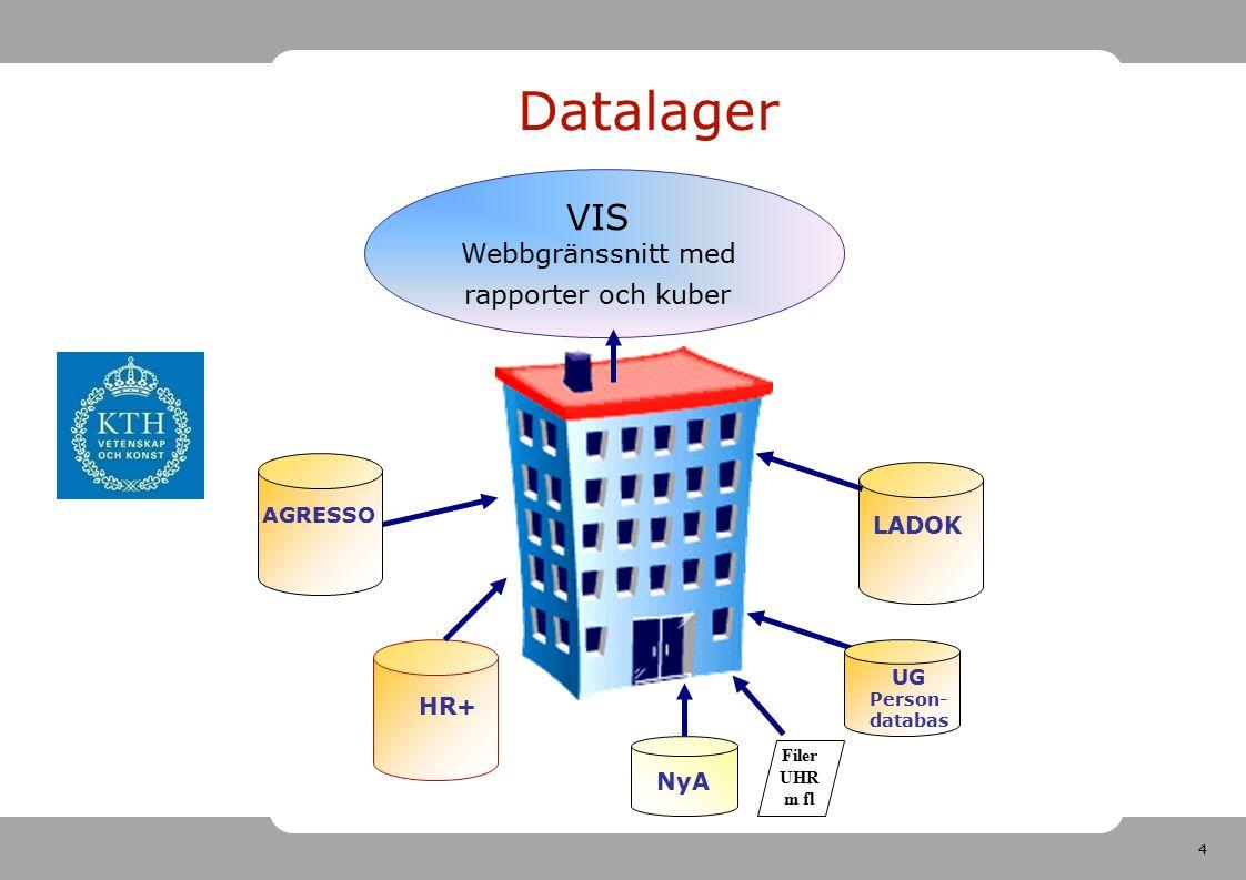 4 VIS Webbgränssnitt med rapporter och kuber HR+ LADOK UG Person- databas NyA Datalager Filer UHR m fl AGRESSO