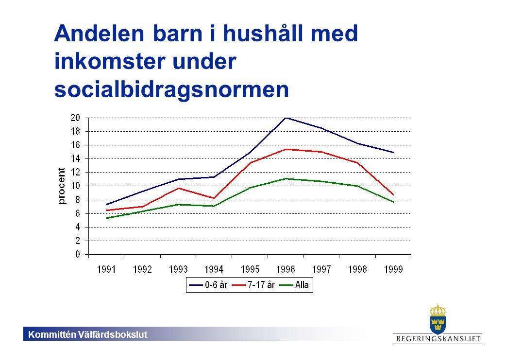 Kommittén Välfärdsbokslut Andelen barn i hushåll med inkomster under socialbidragsnormen