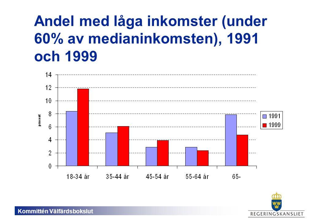 Kommittén Välfärdsbokslut Andel med låga inkomster (under 60% av medianinkomsten), 1991 och 1999