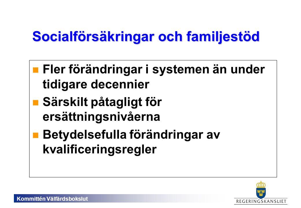 Kommittén Välfärdsbokslut Socialförsäkringar och familjestöd Fler förändringar i systemen än under tidigare decennier Särskilt påtagligt för ersättningsnivåerna Betydelsefulla förändringar av kvalificeringsregler