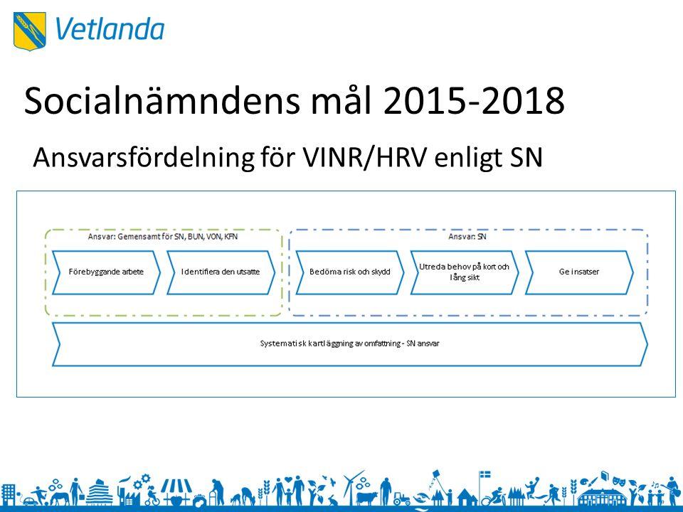 Socialnämndens mål 2015-2018 Ansvarsfördelning för VINR/HRV enligt SN